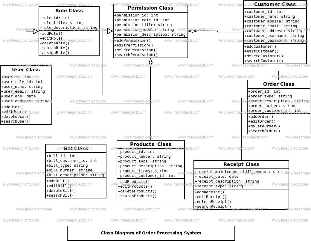 order processing system project documentation
