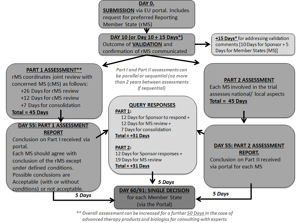o guidance document clinical trial application