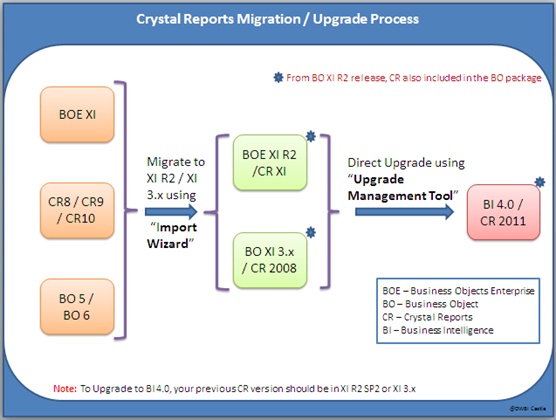 sap business objects crystal reports documentation