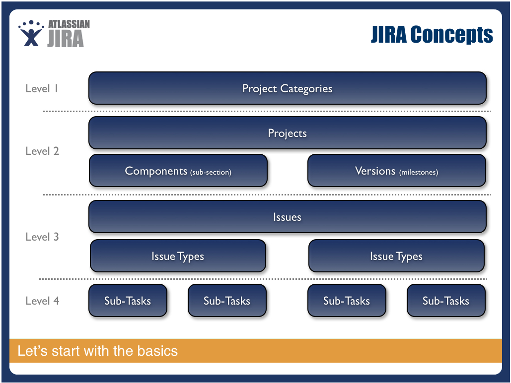 atlassian jira agile documentation