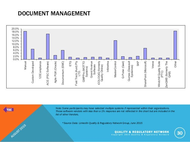 electronic document management system vendors