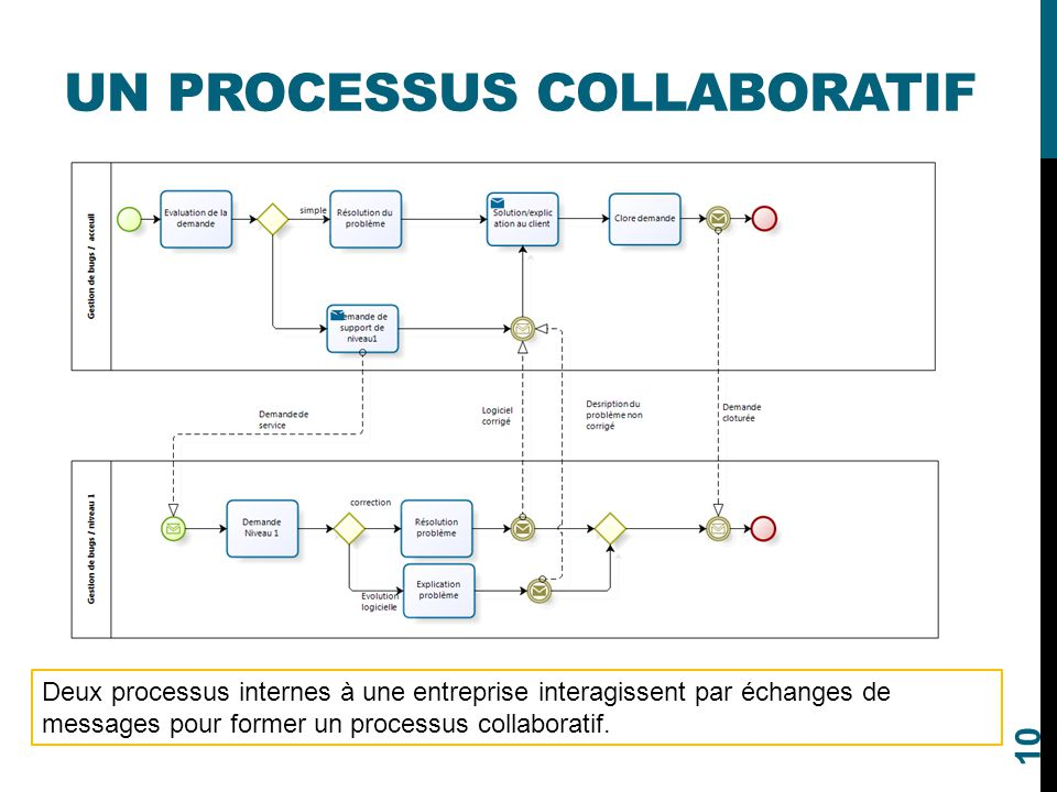 exemple document processus incident triage