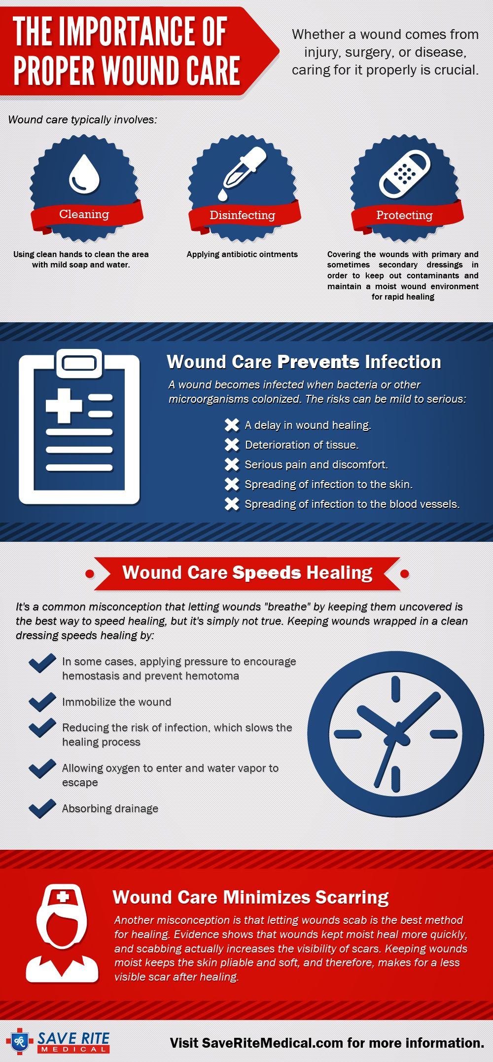 wound care assessment and documentation