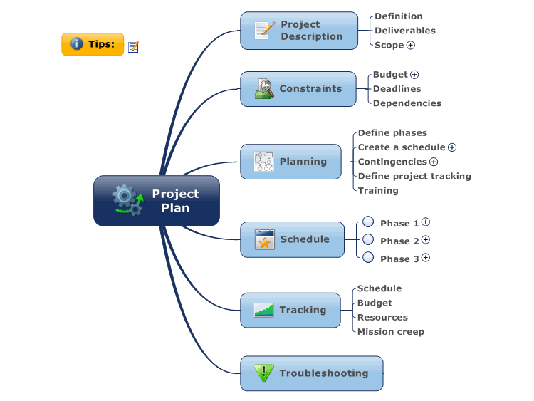 prince2 project initiation document template