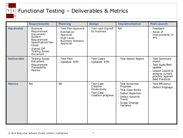 functional specification document vs business requirement document