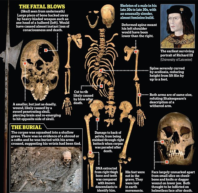 document that made richard iii king
