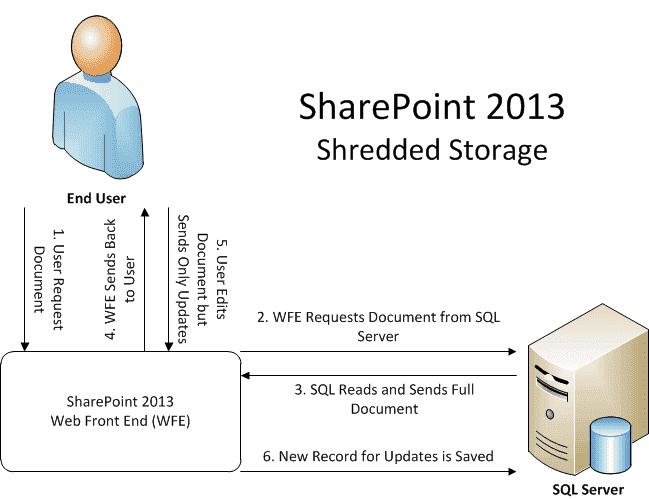 documentation toolkit for sharepoint 2013