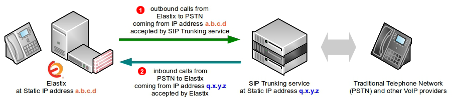 elastix 2.5 documentation