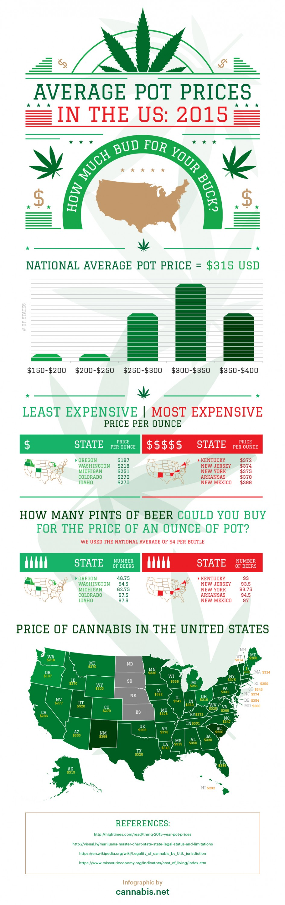 how much does it cost for medical marijuana document